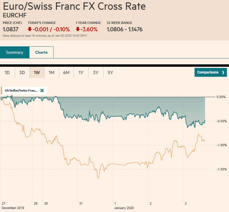 EUR/CHF and USD/CHF, January 3
