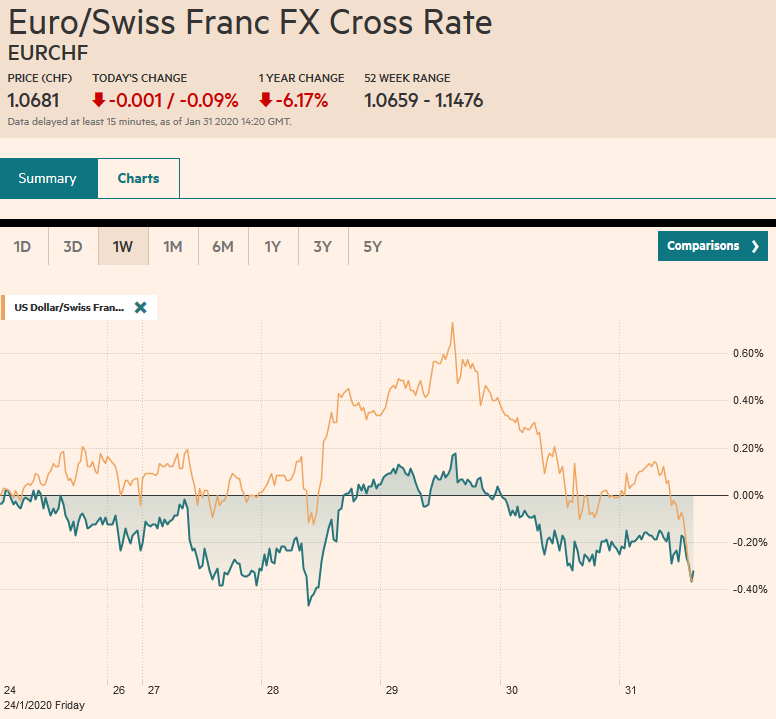 EUR/CHF and USD/CHF, January 31
