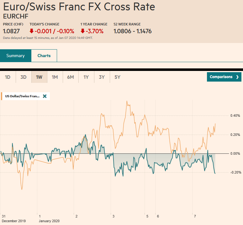 EUR/CHF and USD/CHF, January 7