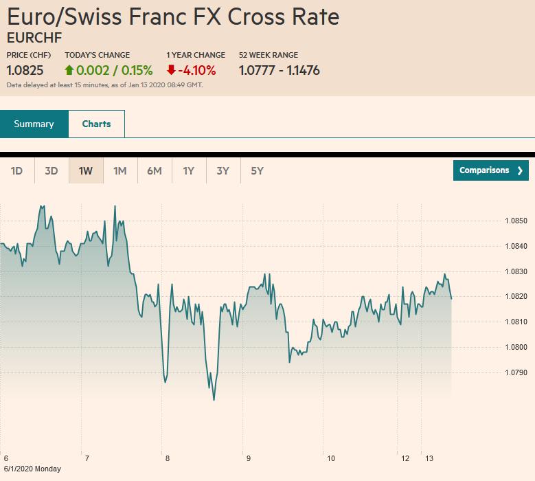 Euro/Swiss Franc FX Cross Rate, January 13