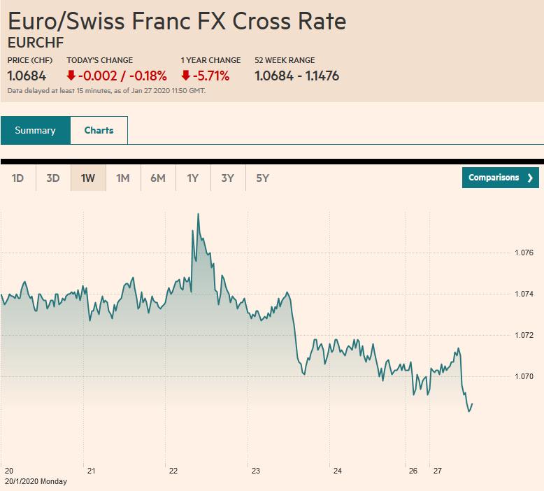 Euro/Swiss Franc FX Cross Rate, January 27