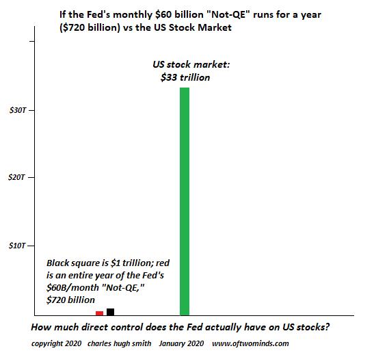 Fed Monthly vs U.S. Stock Market