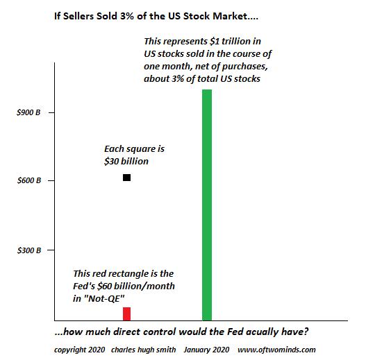 U.S. Stock Market, January 2020