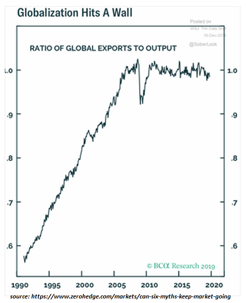 Globalization Hits A Wall, 1990-2020