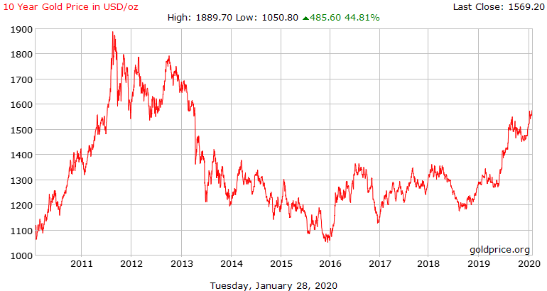 10 Year Gold Price in USD/oz, 2011-2020