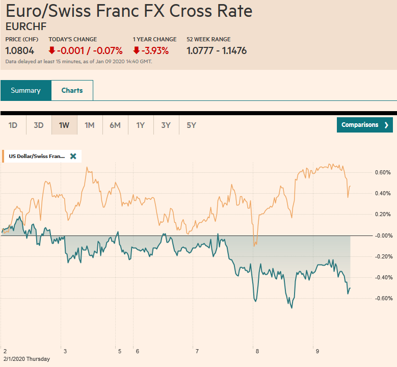 EUR/CHF and USD/CHF, January 9
