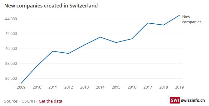 New Companies Created in Switzerland, 2009-2019