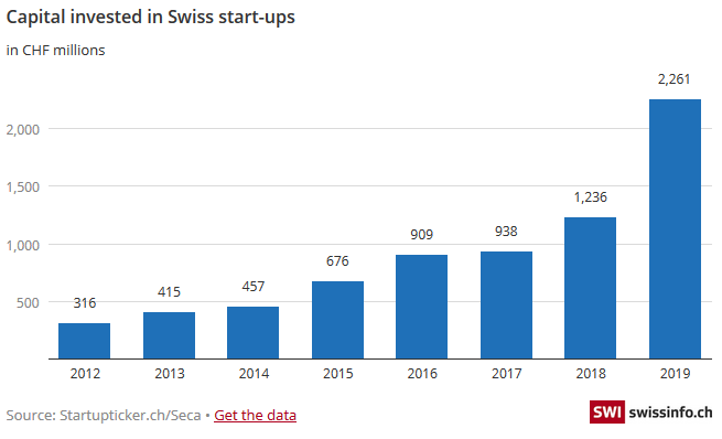 Capital Invested in Swiss Start-ups, 2012-2019