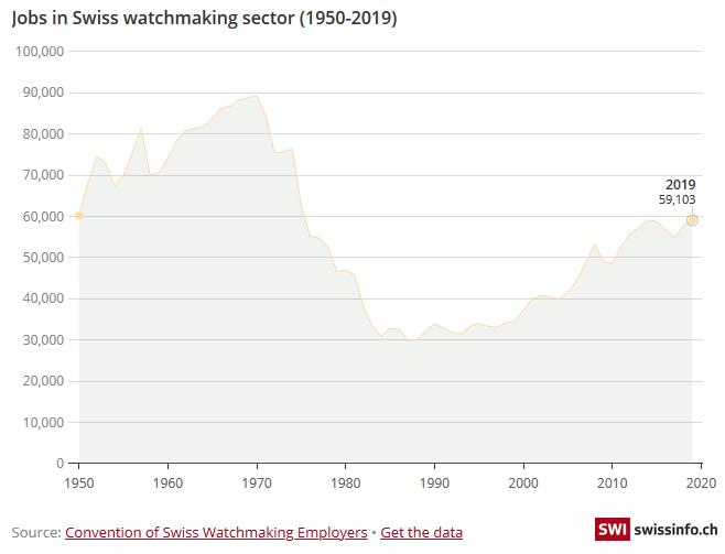 Jobs in Swiss watchmaking sector (1950-2019)