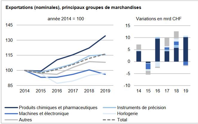 Swiss Exports per Sector December 2019 vs. 2018