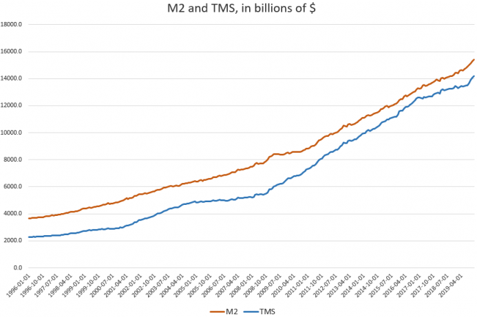 M2 and TMS, in billions of $, 1996-2019
