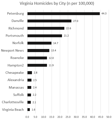 Virginia Homicides by City