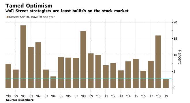 Tamed Optimism, 1998-2019