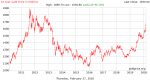 10 Year Gold Price in USD/oz