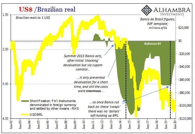 USD/ Brazilian Real, 2002-2020
