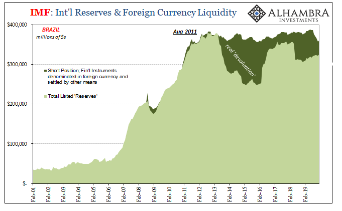 IMF: Int'l Reserves & Foreign Currency Liquidity, 2001-2019