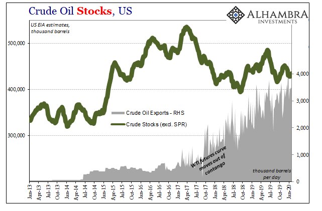 US Crude Oil Stocks, 2013-2020