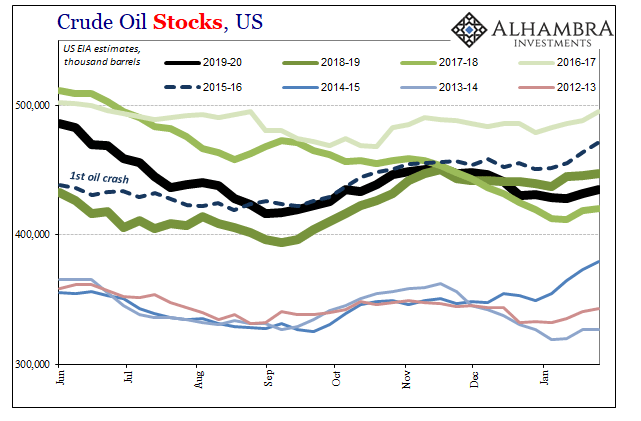 US Crude Oil Stocks, 2012-2019