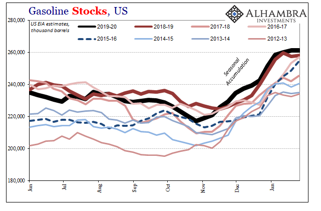 US Gasoline Stocks, 2012-2019