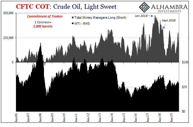 Crude Oil, Light Sweet, 2006-2019