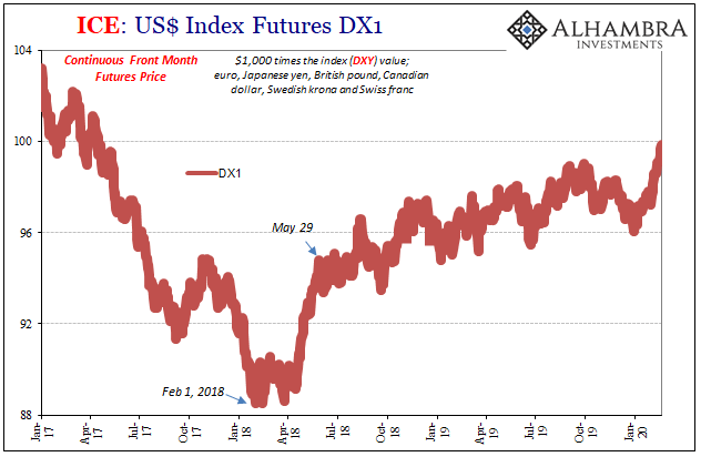 ICE: US Index Futures DX1, 2017-2020