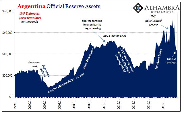 Argentina Official Reserve Assets, 1998-2018