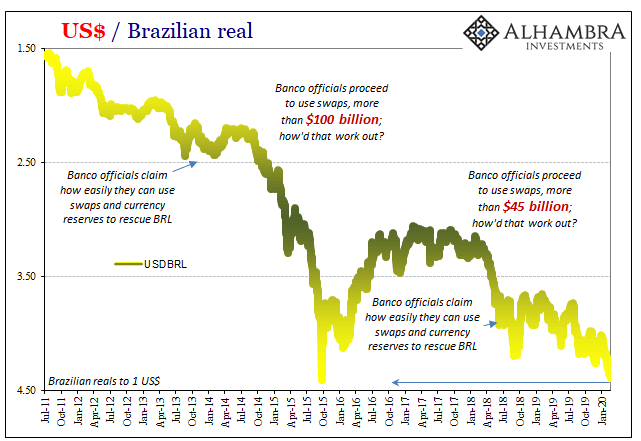 US Dollar/Brazilian Real, 2011-2020