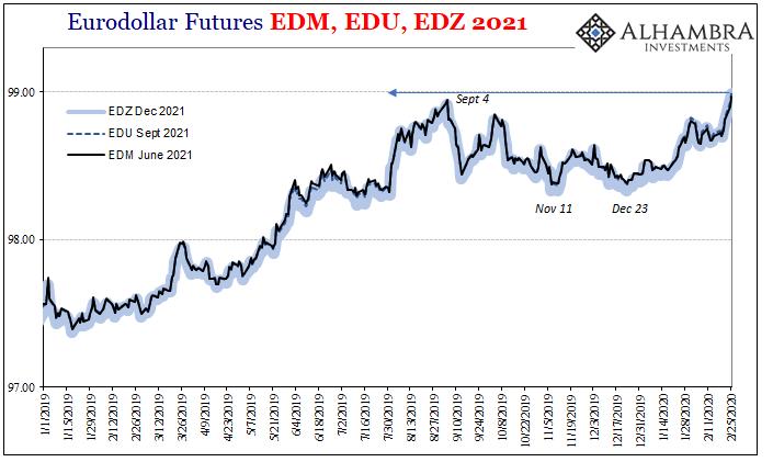 Eurodollar Futures EDM, EDU, EDZ, 2019-2020