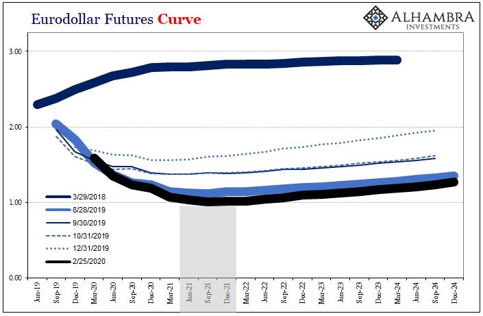 Eurodollar Futures Curve, 2019-2024