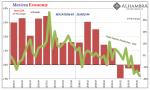 Mexican Economy, 2016-2019