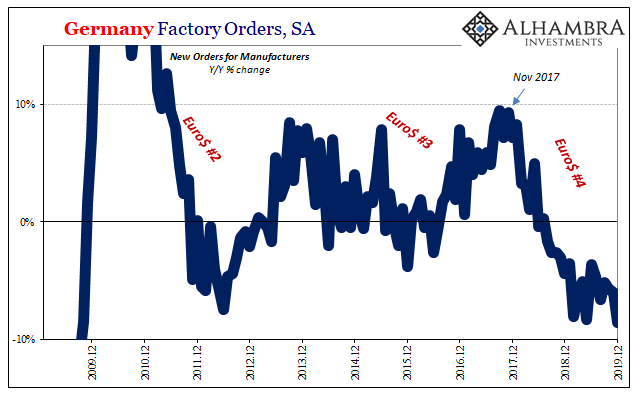Germany Factory Orders, SA 2009-2019