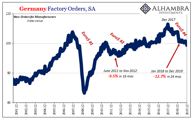 Germany Factory Orders, SA 2001-2019