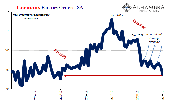 Germany Factory Orders, SA 2014-2019