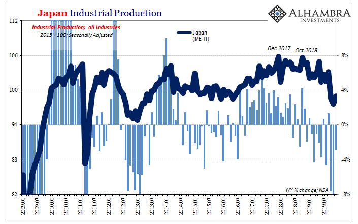 Japan Industrial Production, 2009-2019
