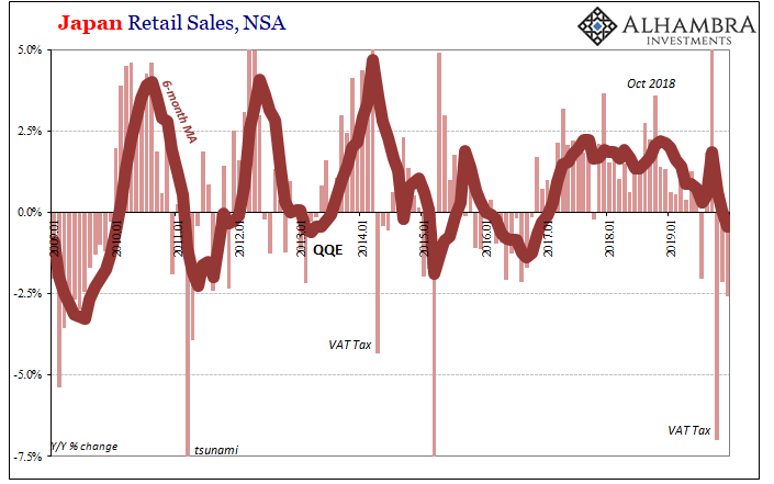 Japan Retail Sales, NSA 2009-2019