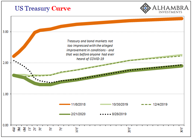 US Treasury Curve, 2018-2020