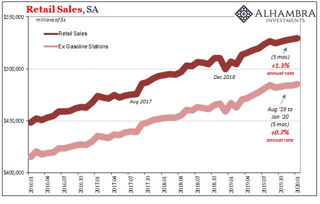 Retail Sales, SA 2016-2020