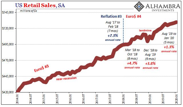 US Retail Sales, SA 2014-2020