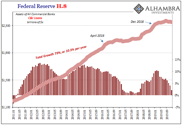 Federal Reserve H.8, 2011-2019