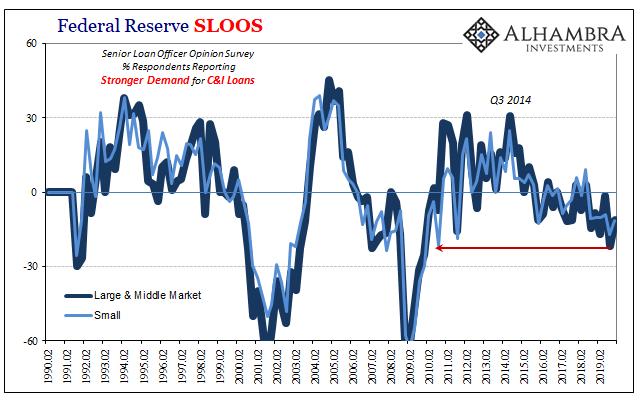 Federal Reserve SLOOS, 1990-2019