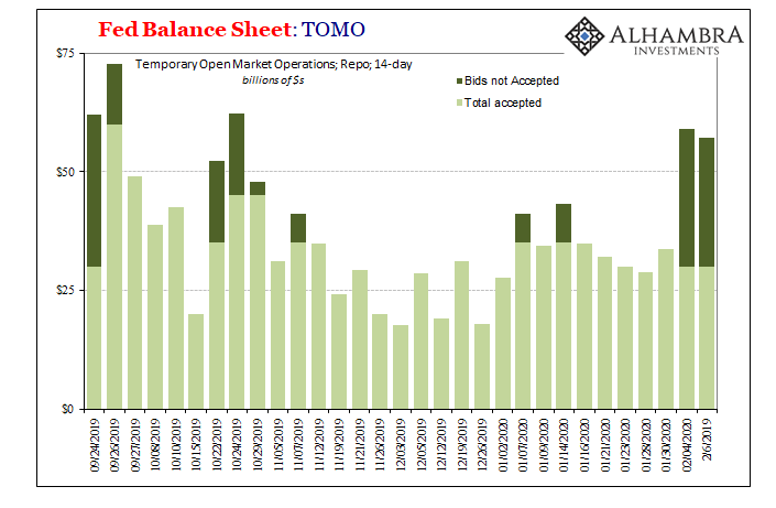 Fed Balance Sheet: TOMO 2019