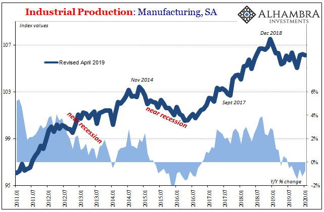 Industrial Production: Manufacturing, SA 2011-2020
