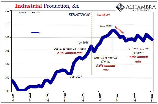 Industrial Production, SA 2016-2020