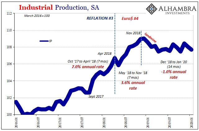 Industrial Production, SA 2016-2020