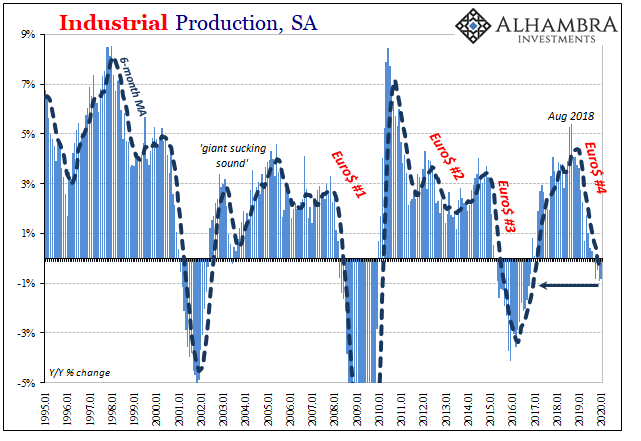 Industrial Production, SA 1995-2020