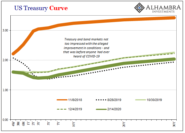 US Treasury Curve