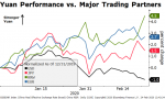 Yuan Performance vs. Major Trading Partners, 2020