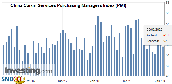 China Caixin Services Purchasing Managers Index (PMI) January 2020