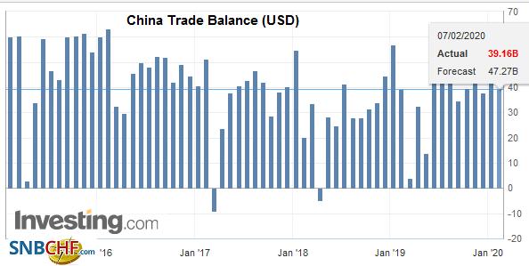 China Trade Balance (USD), December 2019