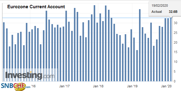 Eurozone Current Account, December 2019